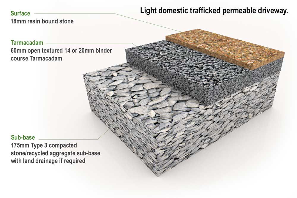 Light domestic trafficked permeable driveway
