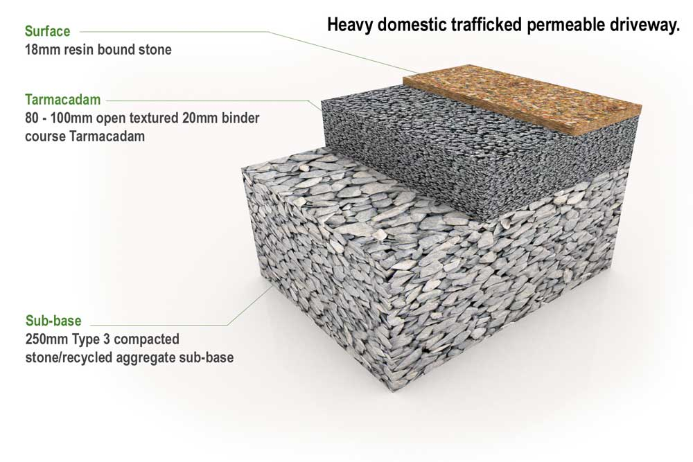 Heavy domestic trafficked permeable driveway